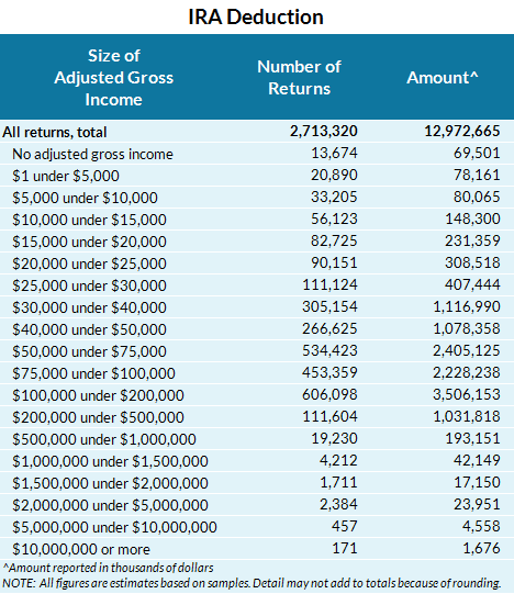 line 32 ira deduction Interactive Tax Forms