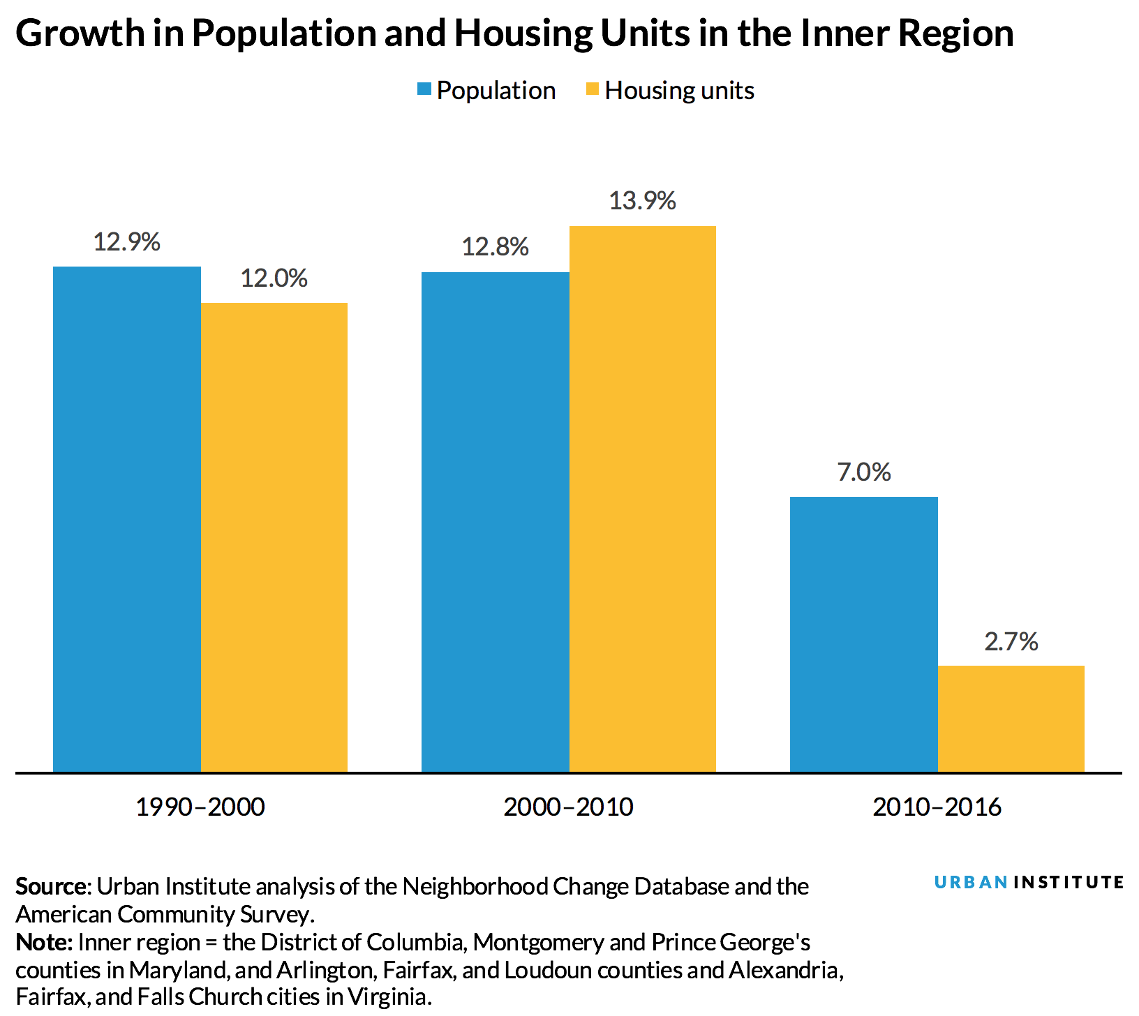 What HQ2 could mean for the Washington region's housing