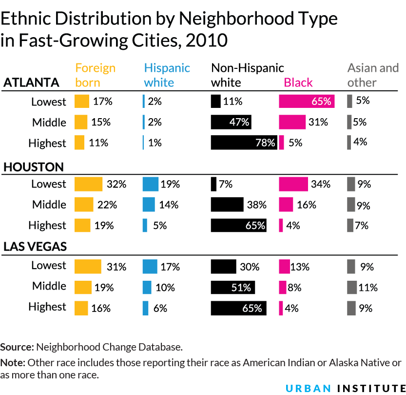an introduction to the ethnic residential segregation News residential segregation  common in metropolitan areas with large supplies of new housing and relatively large concentrations of racial and ethnic.