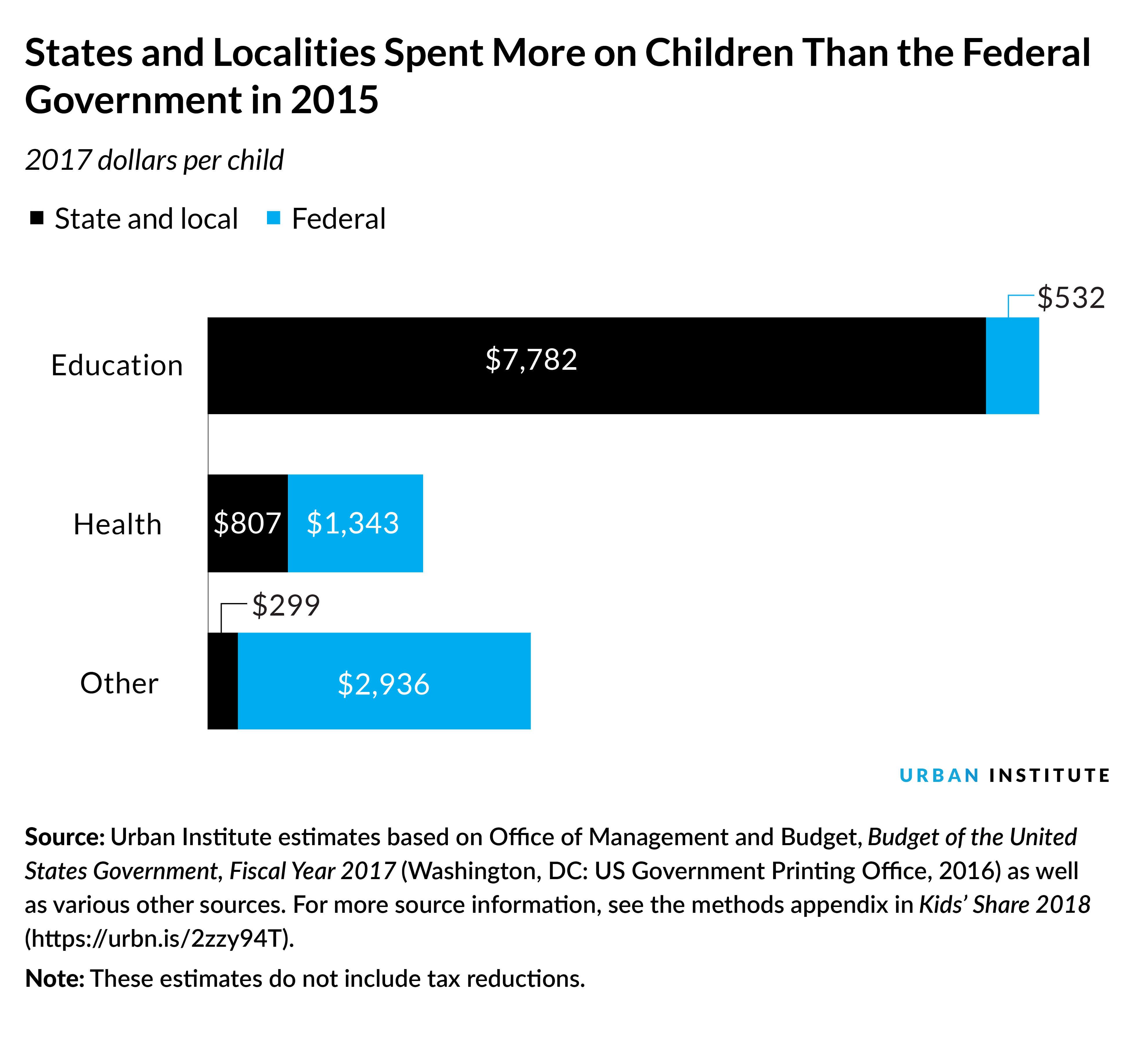 Public Spending on Children in Five Charts