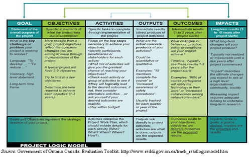 Figure 2. Theory of Change Model