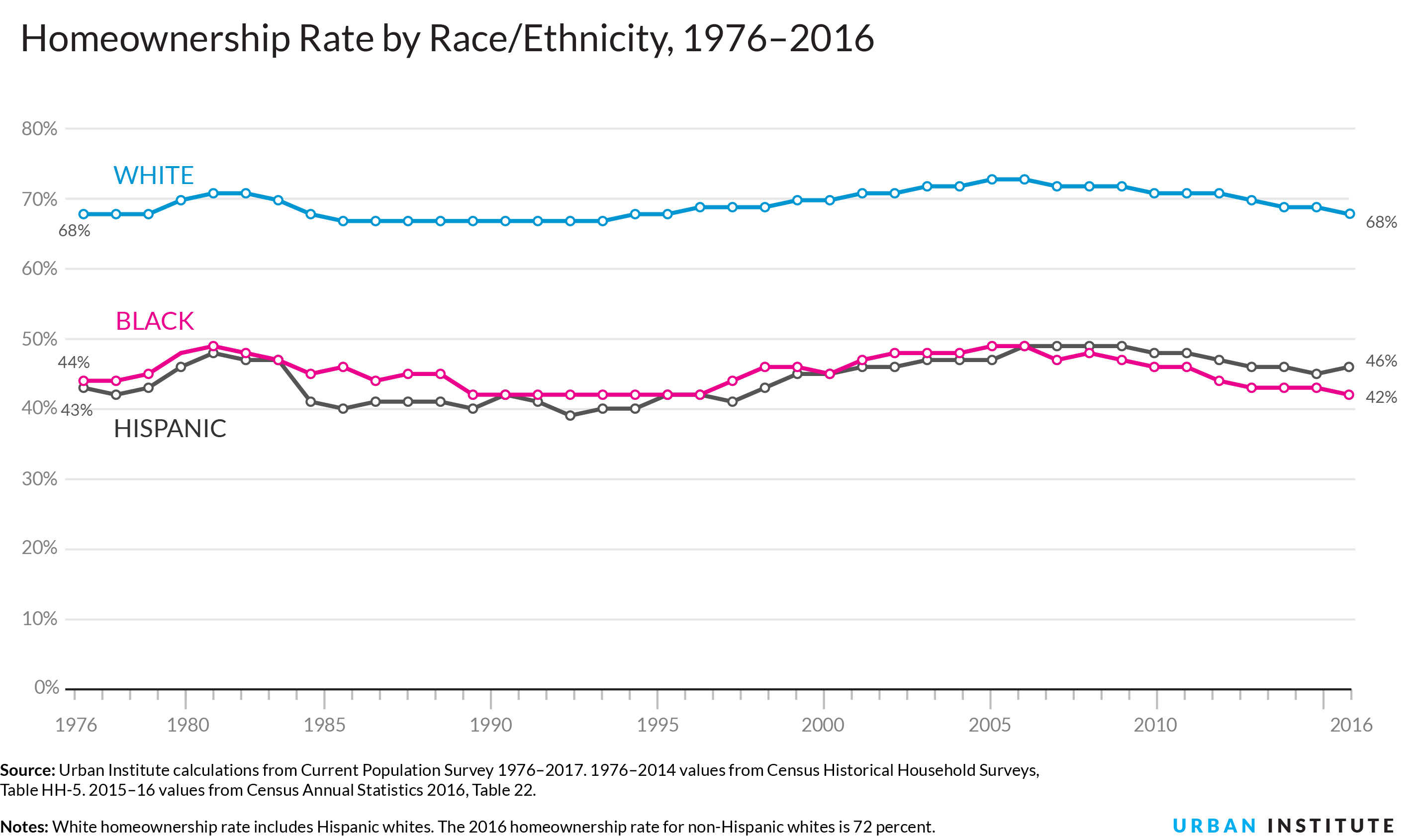 Nine Charts about Wealth Inequality in America (Updated)