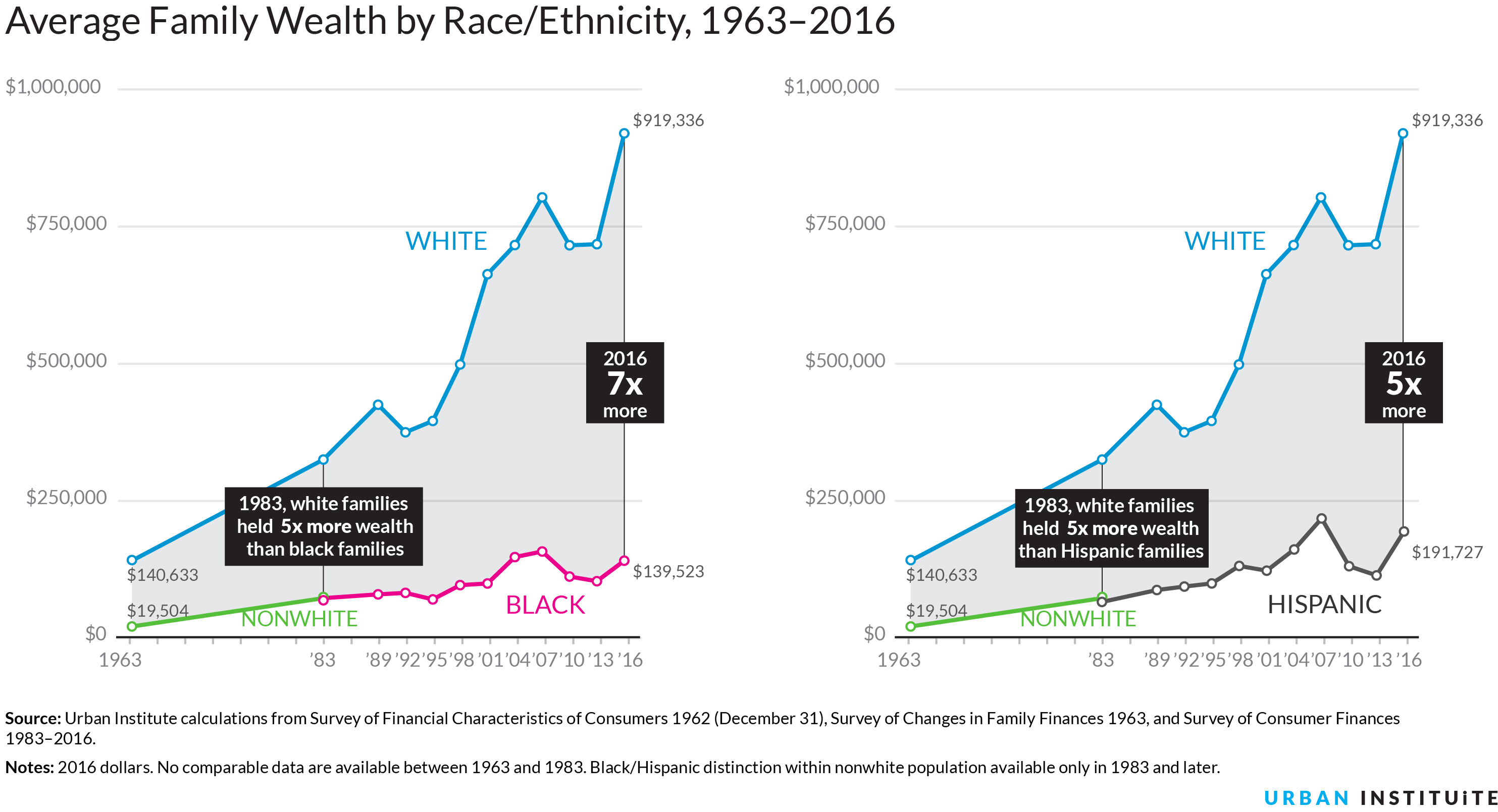 Created With Highcharts 7 1 Median Family Wealth By Race Ethnicity 1963 2016 White Black Hispanic Nonwhite 1992 1998 2004 2010 0 50 000 100