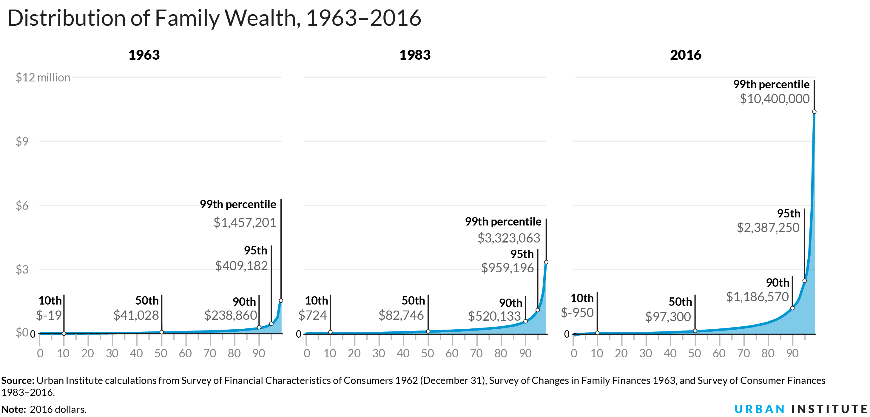 1 Wealth Inequality Is Growing