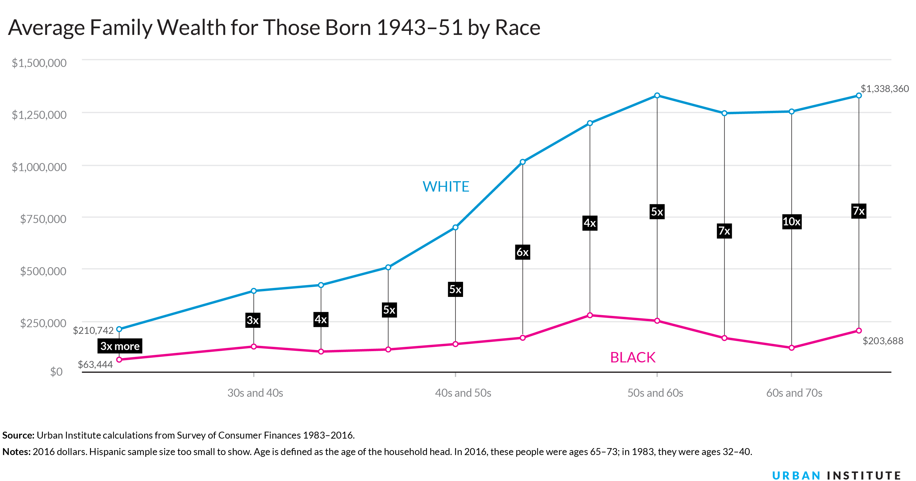 4 The Racial Wealth Gap Grows Sharply With Age